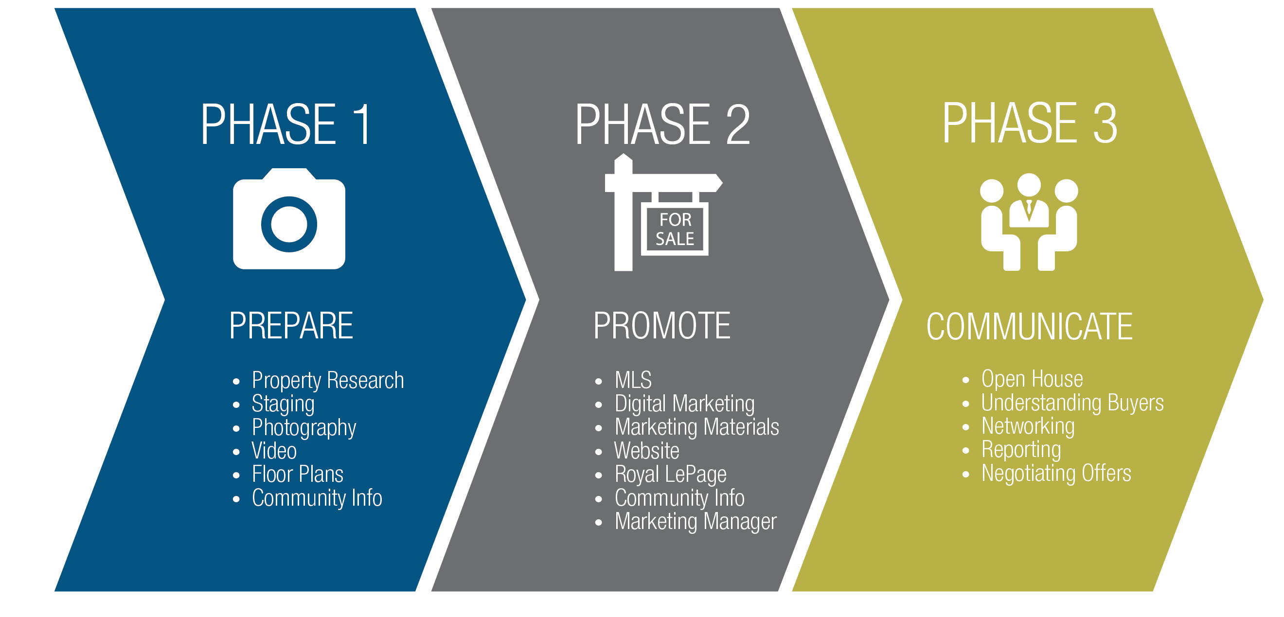 final phase marketing paper Final paper marketing encompasses the complex cycle of every stage of a product, from conception to the final sale and everything in between marketers are challenged with identifying the consumers needs/wants and managing the process to meet those needs every product a marketer develops.